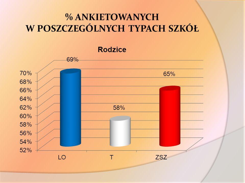 % ANKIETOWANYCH W POSZCZEGÓLNYCH TYPACH SZKÓŁ