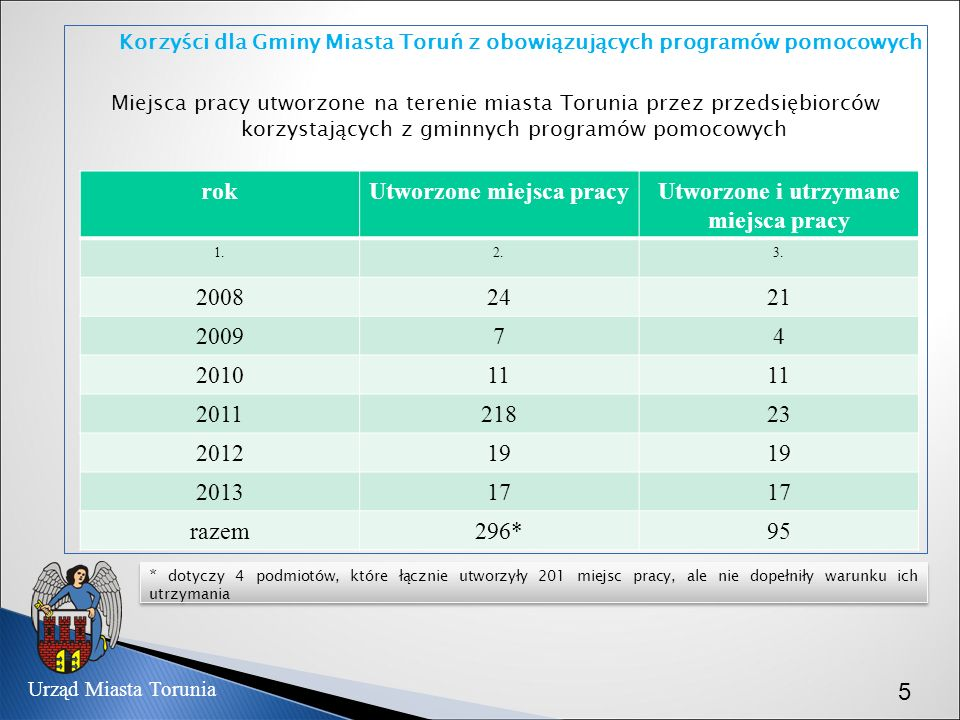 Korzyści dla Gminy Miasta Toruń z obowiązujących programów pomocowych