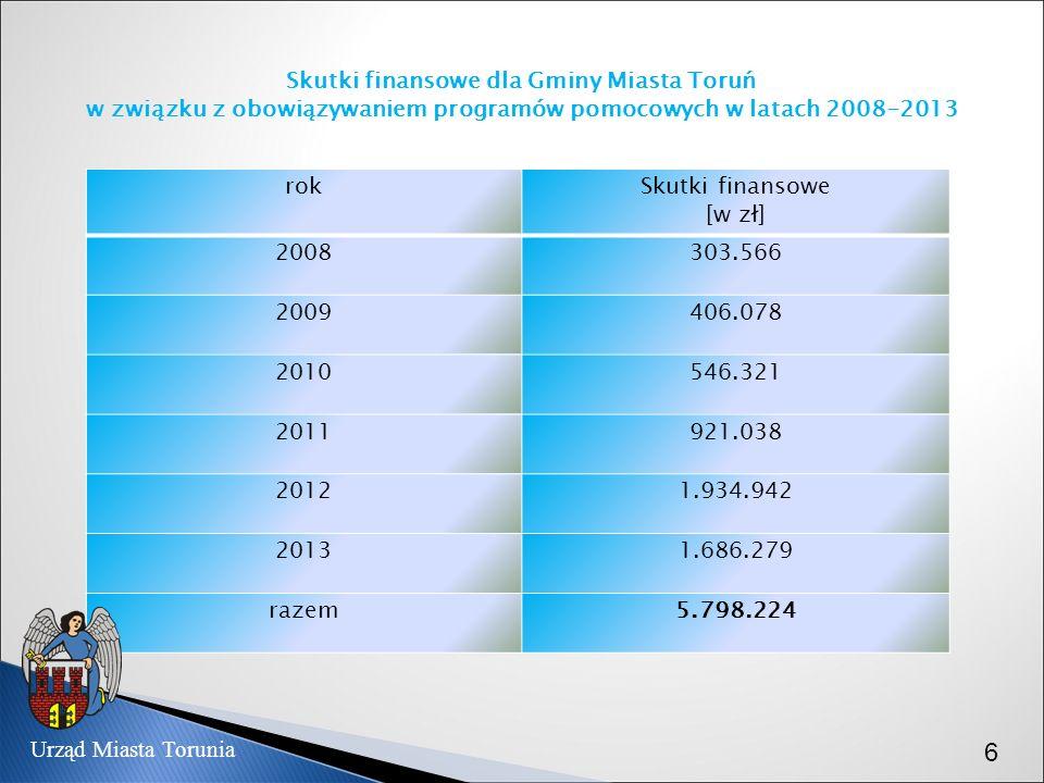 Skutki finansowe dla Gminy Miasta Toruń w związku z obowiązywaniem programów pomocowych w latach 2008-2013