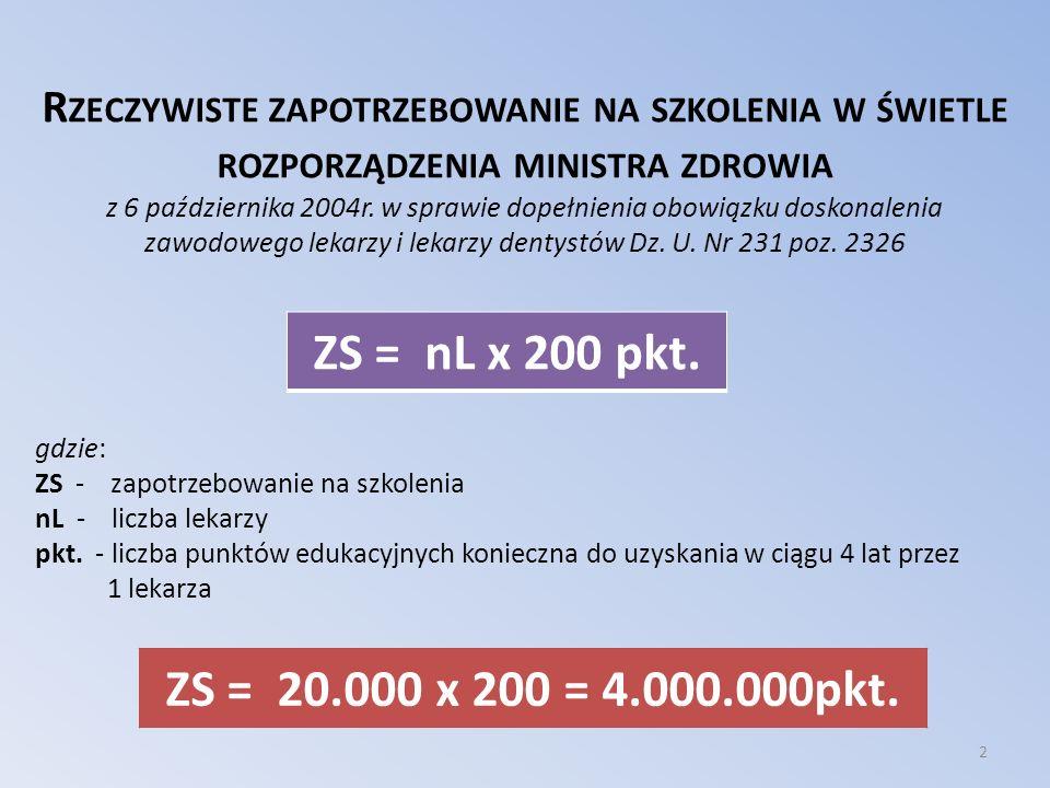 Rzeczywiste zapotrzebowanie na szkolenia w świetle rozporządzenia ministra zdrowia z 6 października 2004r. w sprawie dopełnienia obowiązku doskonalenia zawodowego lekarzy i lekarzy dentystów Dz. U. Nr 231 poz. 2326