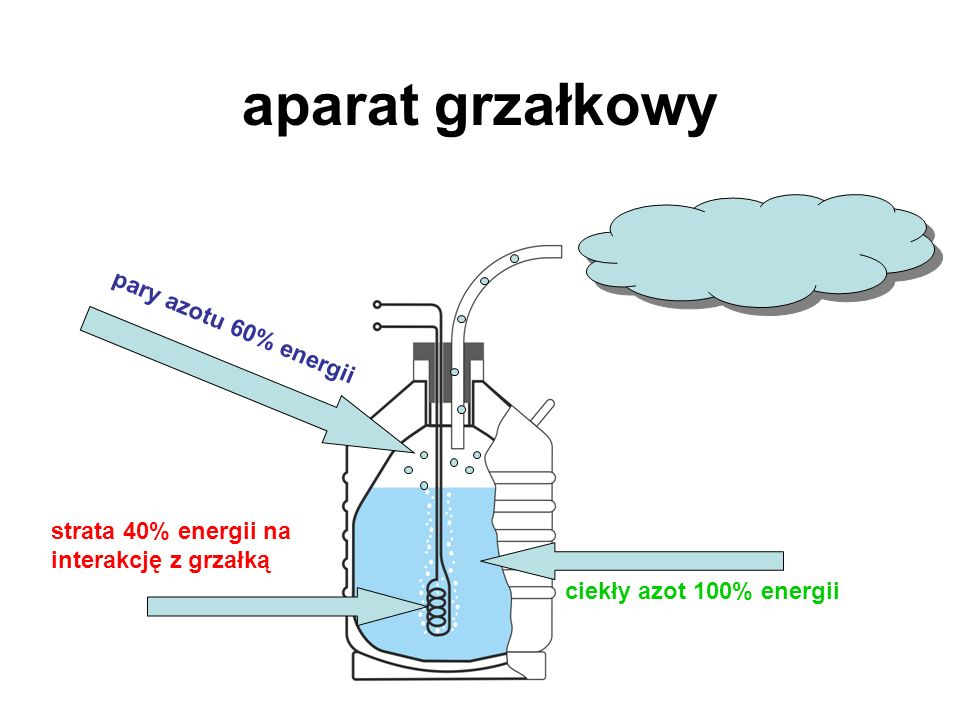 aparat grzałkowy pary azotu 60% energii