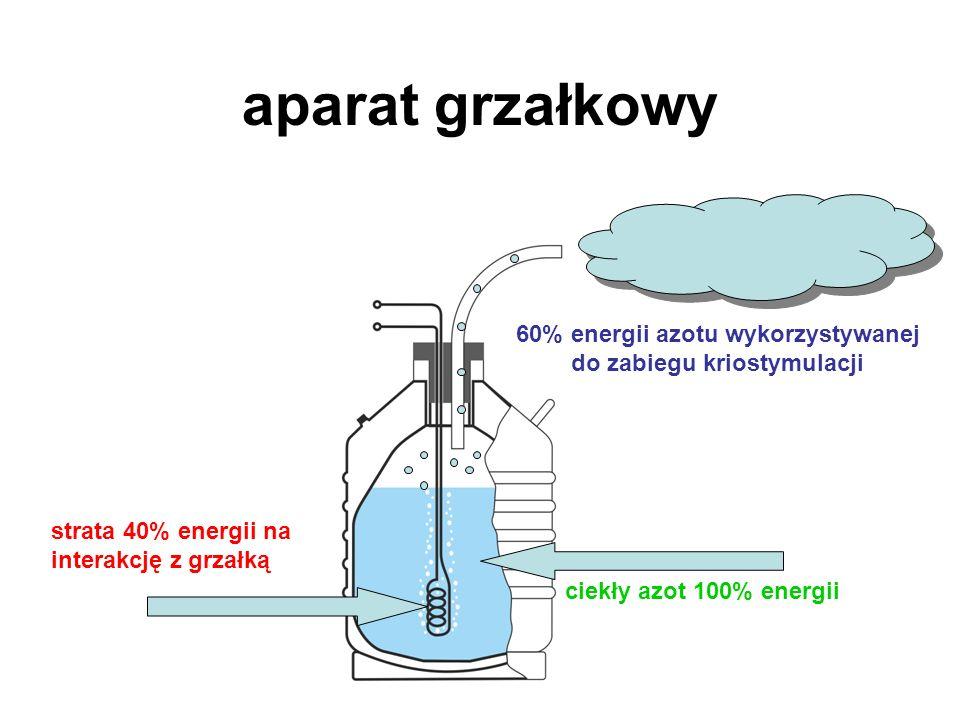 60% energii azotu wykorzystywanej do zabiegu kriostymulacji