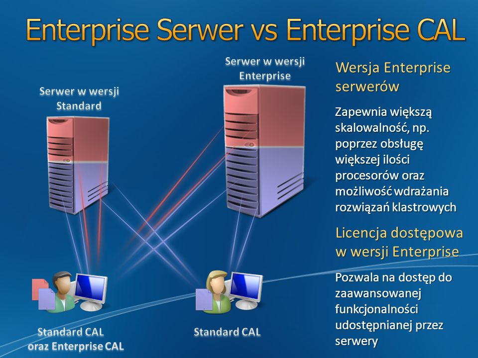 Enterprise Serwer vs Enterprise CAL