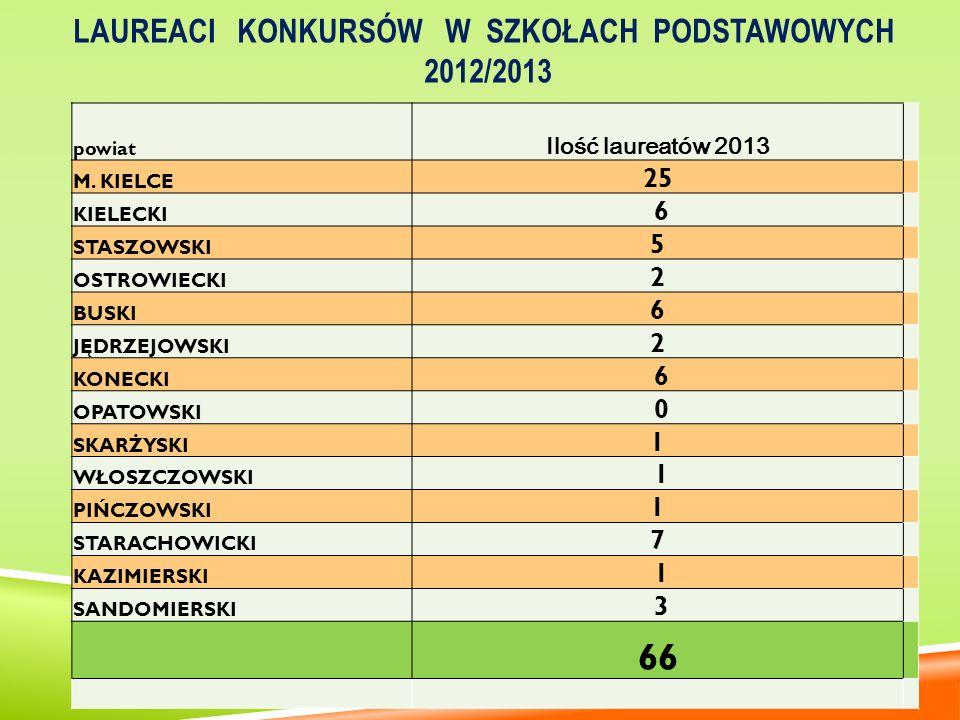 Laureaci konkursów w Szkołach podstawowych 2012/2013
