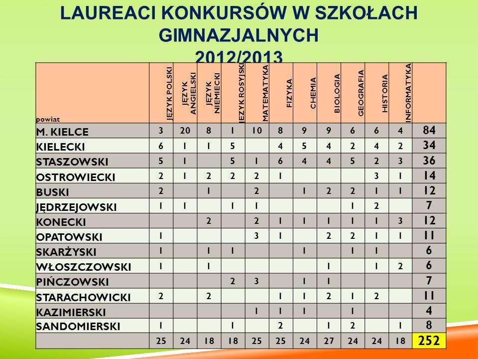 Laureaci konkursów w szkołach gimnazjalnych 2012/2013