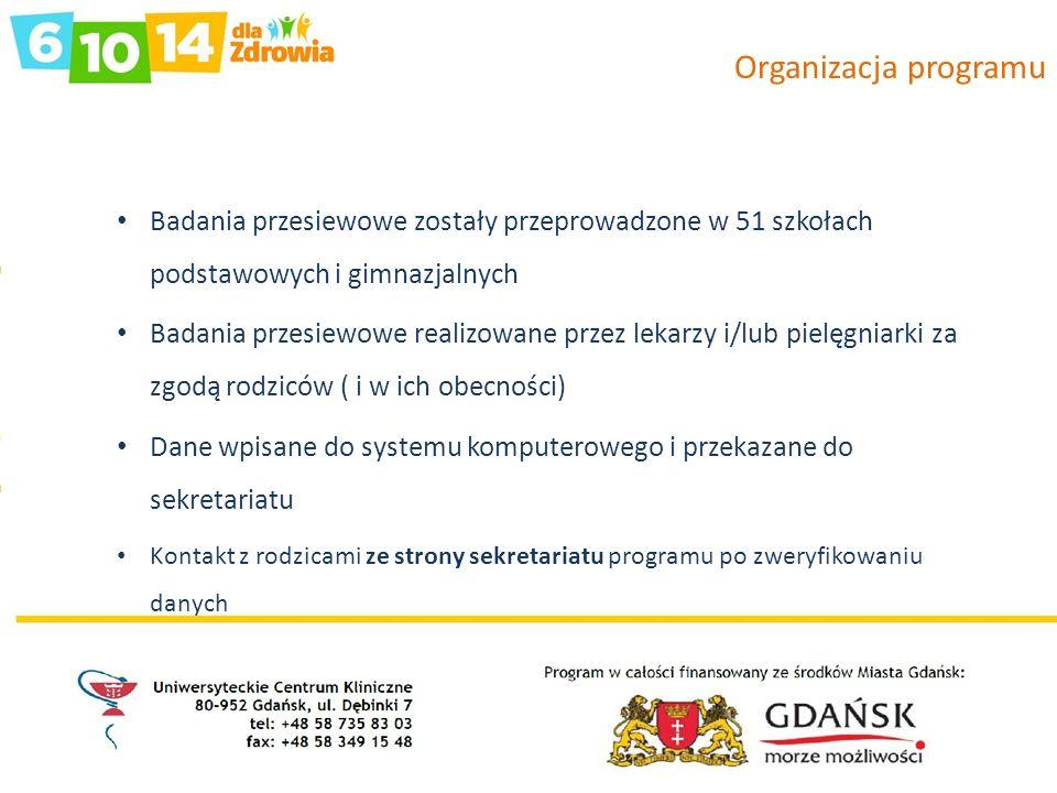 Organizacja programu Badania przesiewowe zostały przeprowadzone w 51 szkołach podstawowych i gimnazjalnych.
