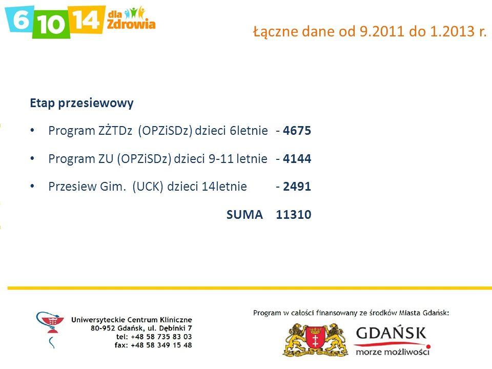Łączne dane od 9.2011 do 1.2013 r. Etap przesiewowy