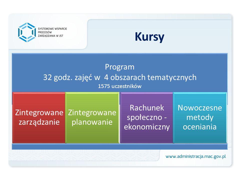 Kursy Program 32 godz. zajęć w 4 obszarach tematycznych