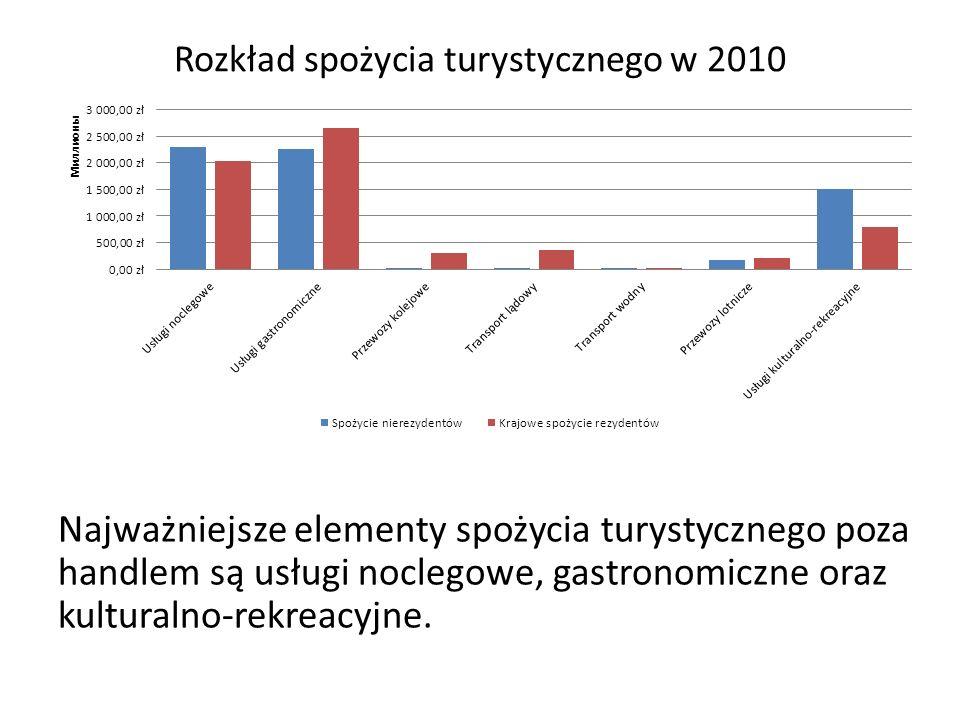 Rozkład spożycia turystycznego w 2010
