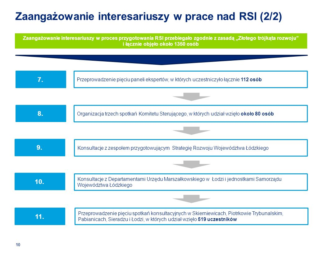 Zaangażowanie interesariuszy w prace nad RSI (2/2)