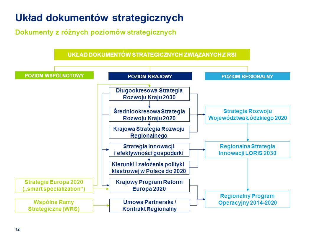 Układ dokumentów strategicznych Dokumenty z różnych poziomów strategicznych