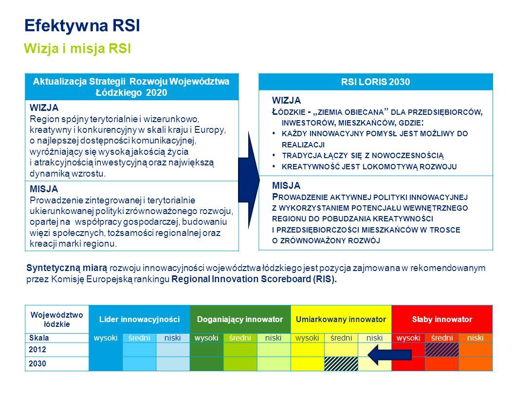 Efektywna RSI Wizja i misja RSI
