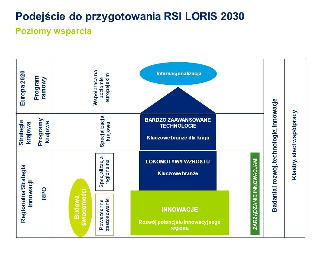 Podejście do przygotowania RSI LORIS 2030 Poziomy wsparcia