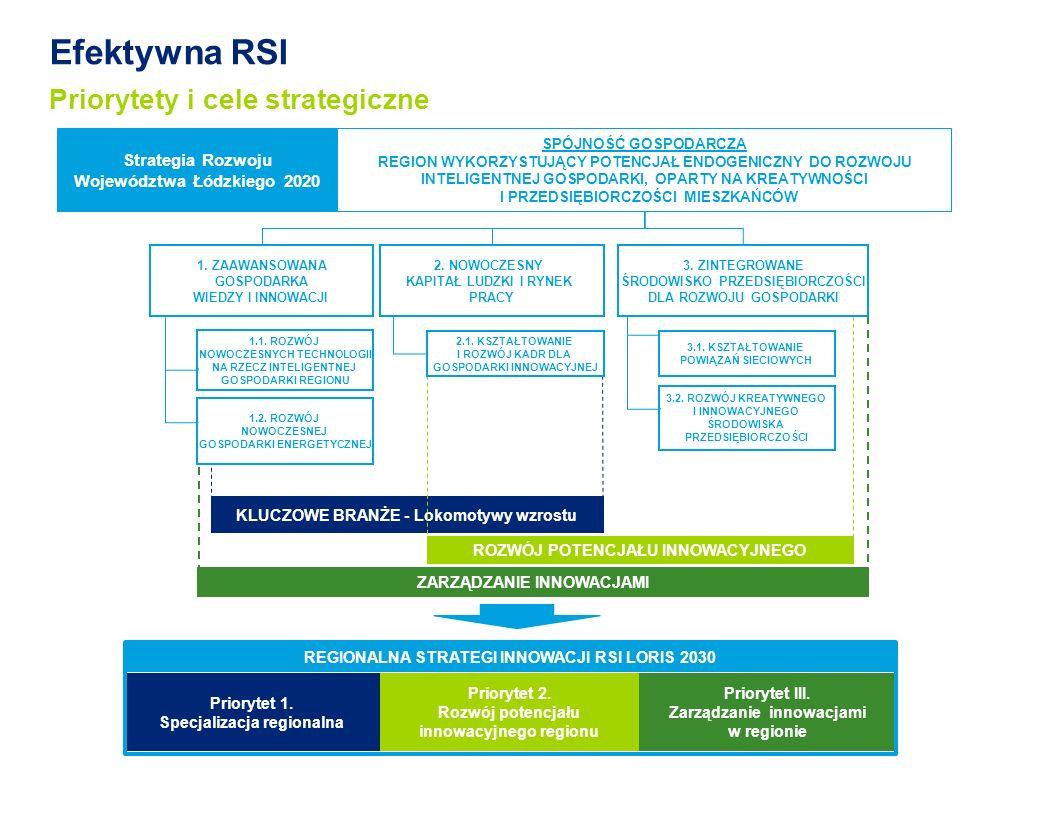 Efektywna RSI Priorytety i cele strategiczne