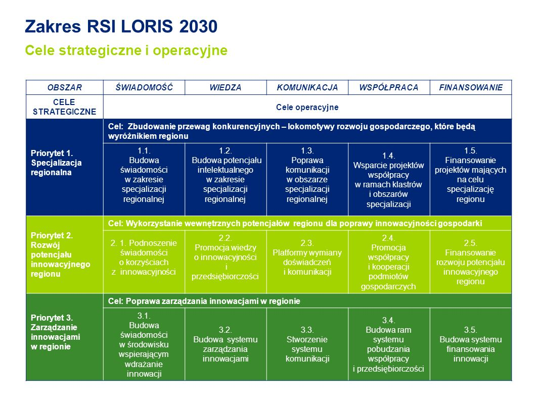 Zakres RSI LORIS 2030 Cele strategiczne i operacyjne