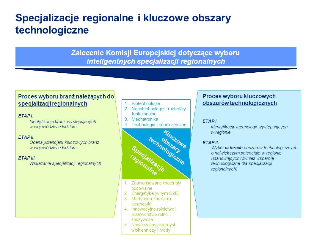 Specjalizacje regionalne i kluczowe obszary technologiczne