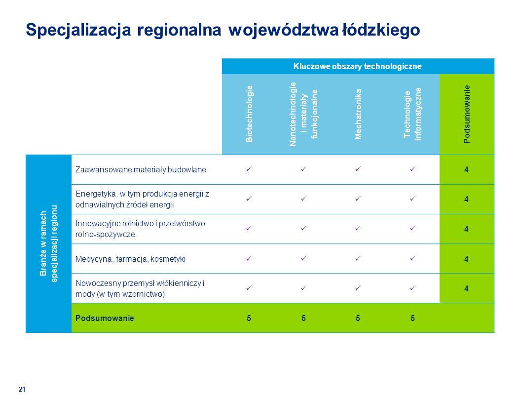 Specjalizacja regionalna województwa łódzkiego