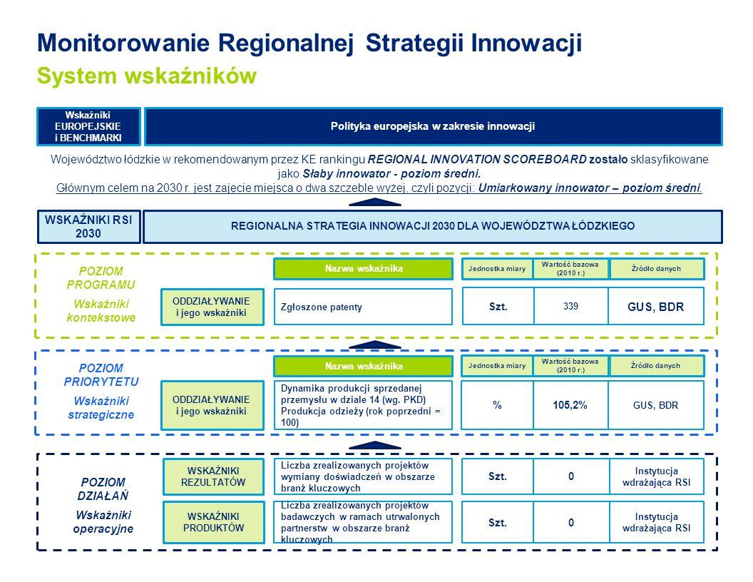 Monitorowanie Regionalnej Strategii Innowacji System wskaźników