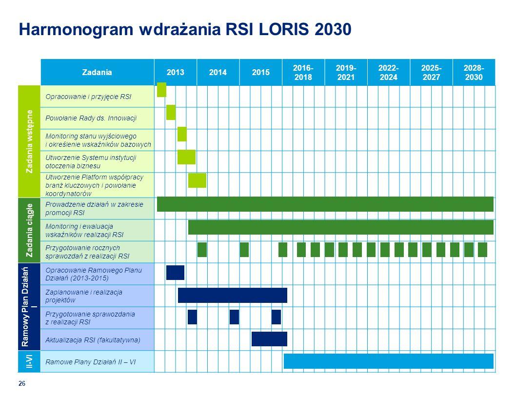 Harmonogram wdrażania RSI LORIS 2030