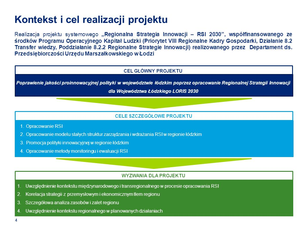 Kontekst i cel realizacji projektu