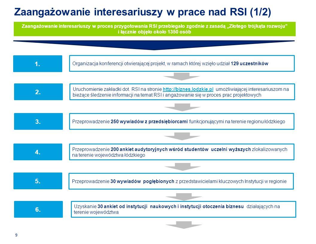 Zaangażowanie interesariuszy w prace nad RSI (1/2)