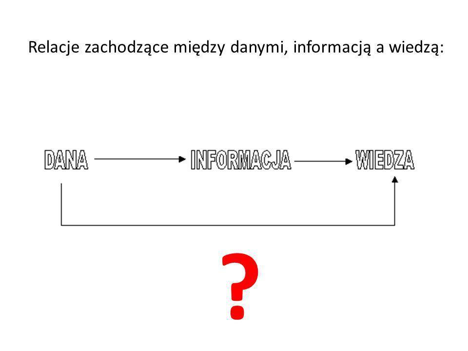Relacje zachodzące między danymi, informacją a wiedzą: