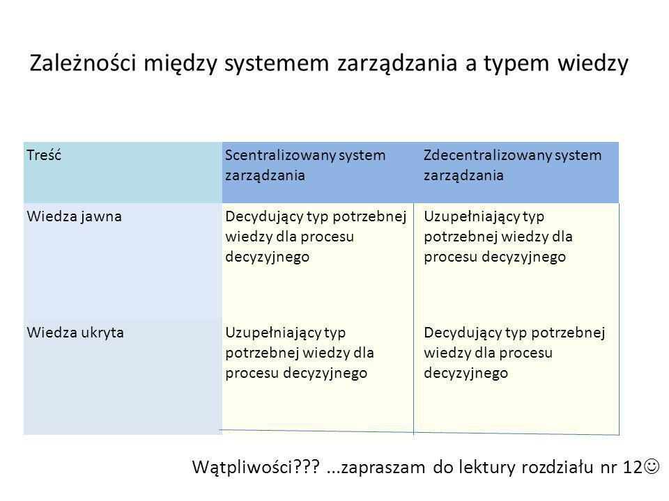 Zależności między systemem zarządzania a typem wiedzy