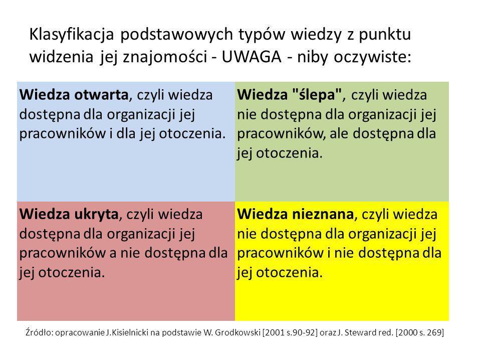 Klasyfikacja podstawowych typów wiedzy z punktu widzenia jej znajomości - UWAGA - niby oczywiste: