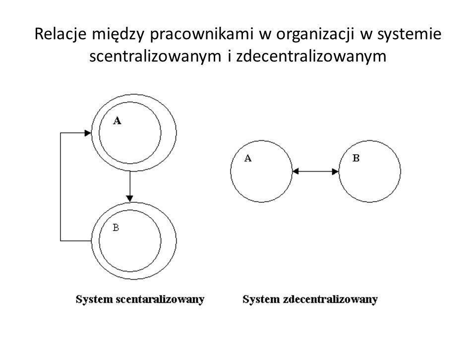 Relacje między pracownikami w organizacji w systemie scentralizowanym i zdecentralizowanym