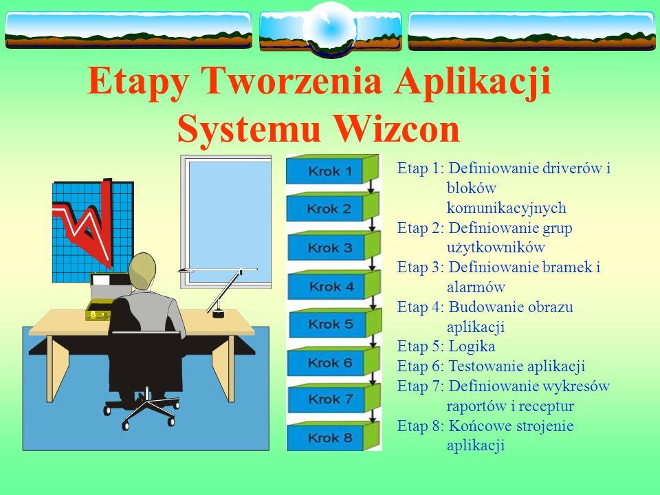 Etapy Tworzenia Aplikacji Systemu Wizcon