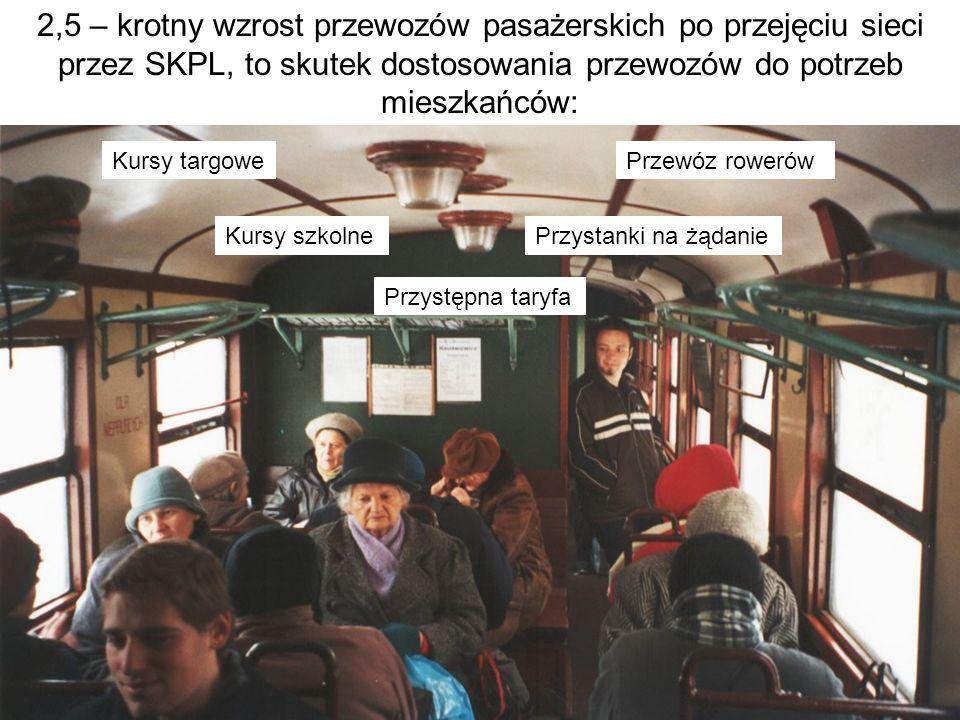 2,5 – krotny wzrost przewozów pasażerskich po przejęciu sieci przez SKPL, to skutek dostosowania przewozów do potrzeb mieszkańców: