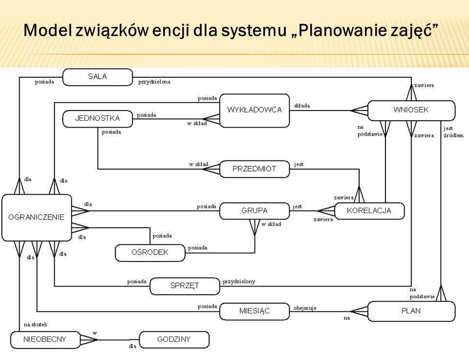 """Model związków encji dla systemu """"Planowanie zajęć"""