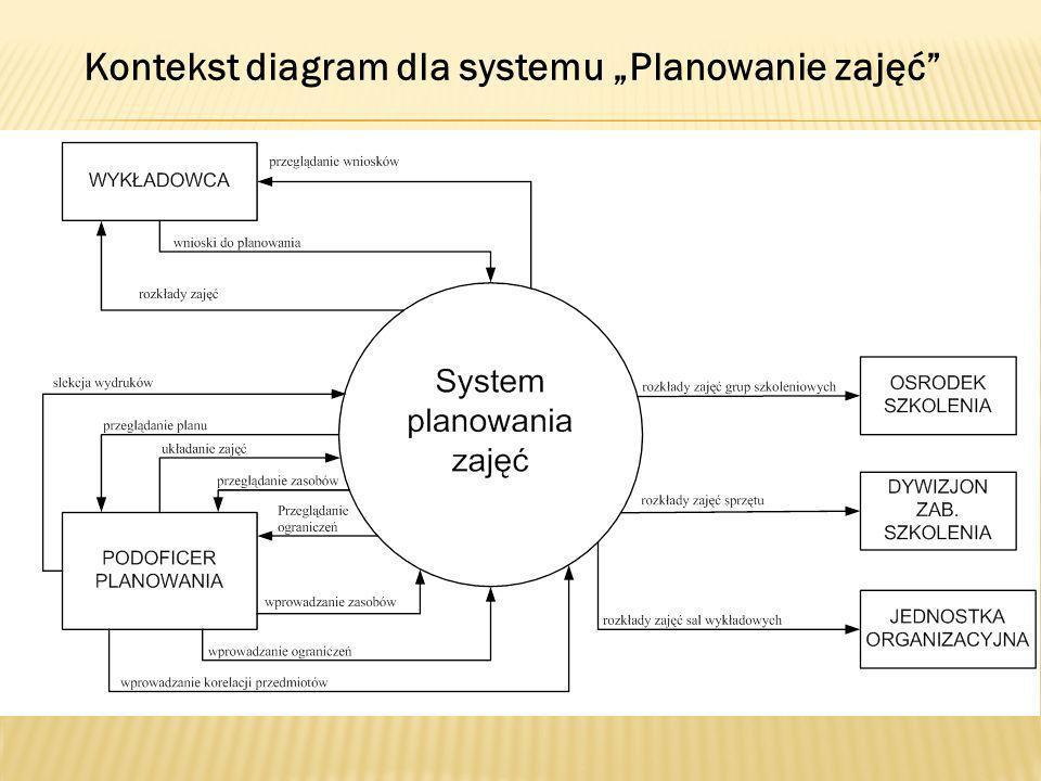 """Kontekst diagram dla systemu """"Planowanie zajęć"""