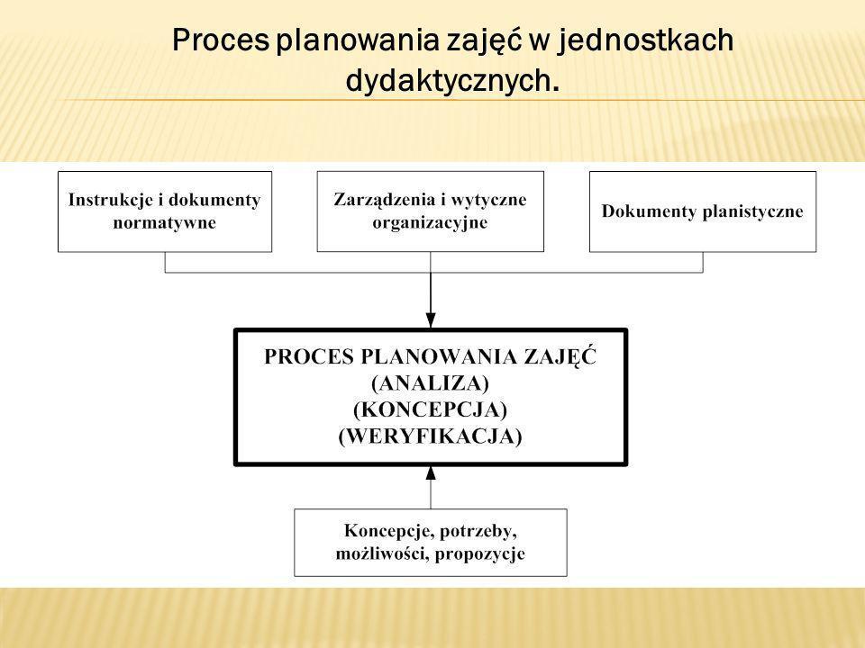 Proces planowania zajęć w jednostkach dydaktycznych.