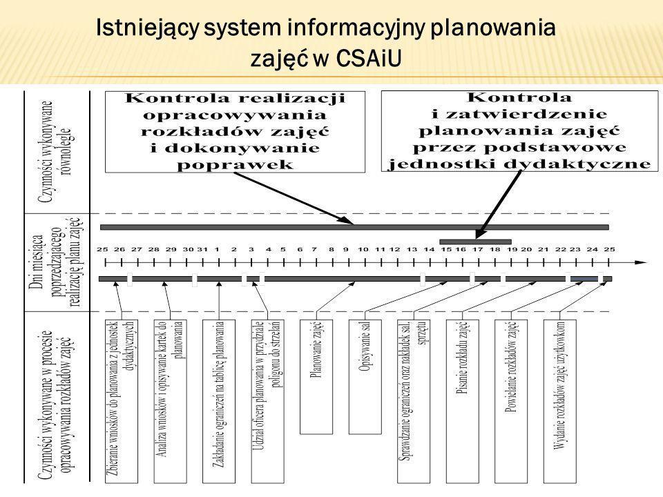 Istniejący system informacyjny planowania zajęć w CSAiU