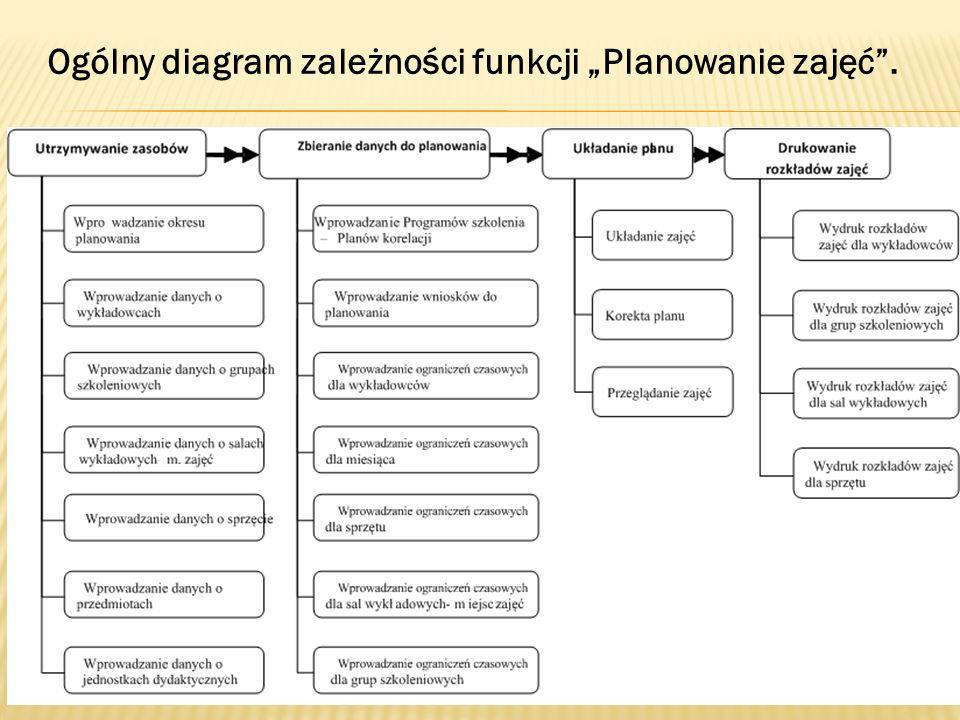 """Ogólny diagram zależności funkcji """"Planowanie zajęć ."""