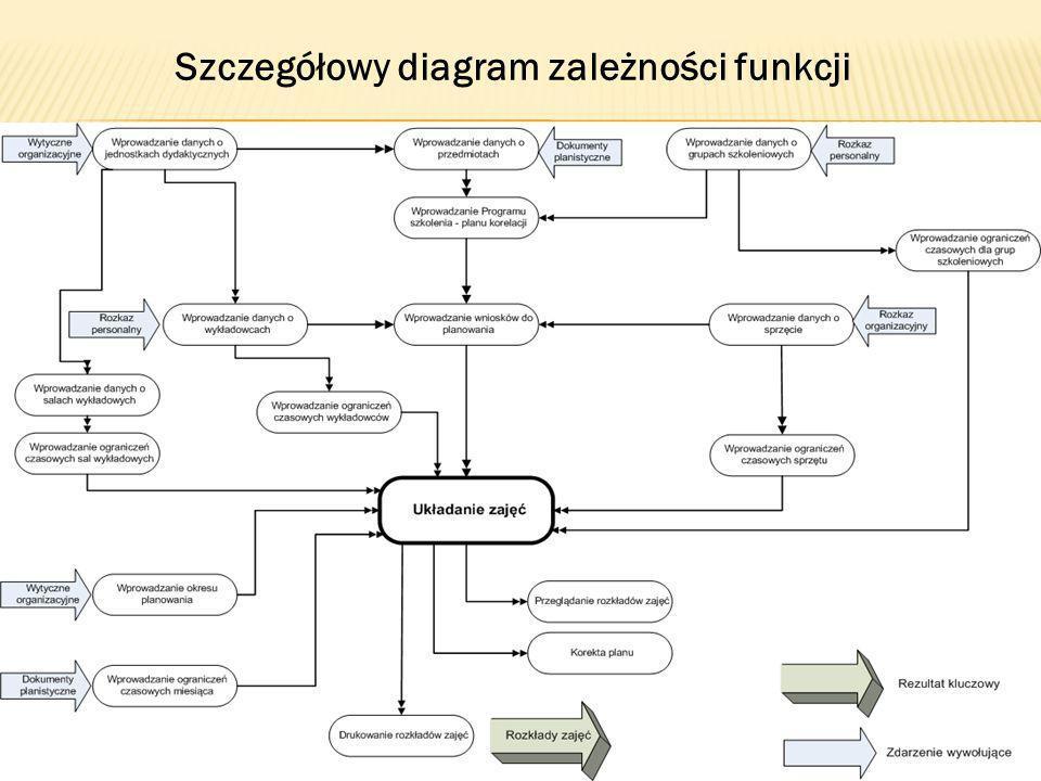 Szczegółowy diagram zależności funkcji
