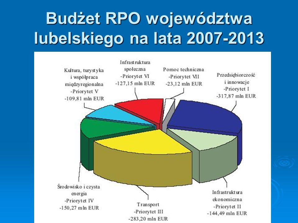 Budżet RPO województwa lubelskiego na lata 2007-2013