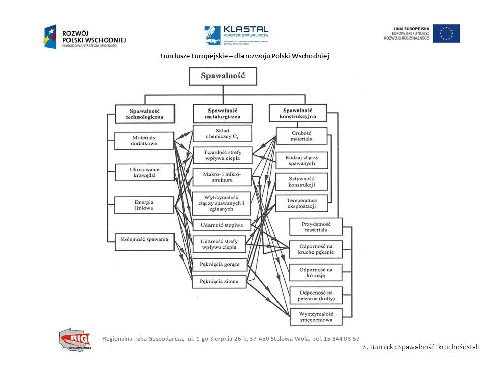 S. Butnicki: Spawalność i kruchość stali