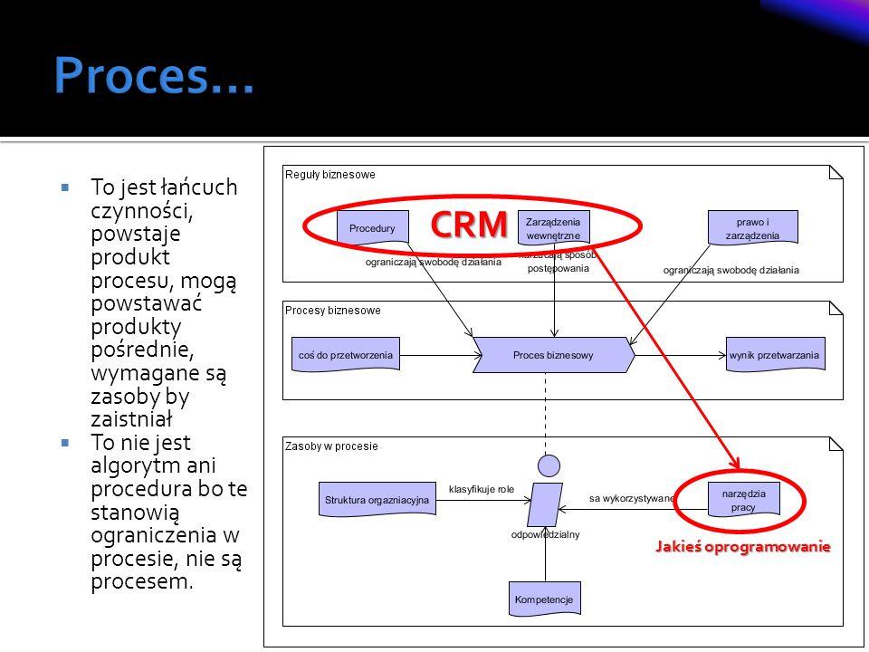 Proces… To jest łańcuch czynności, powstaje produkt procesu, mogą powstawać produkty pośrednie, wymagane są zasoby by zaistniał.