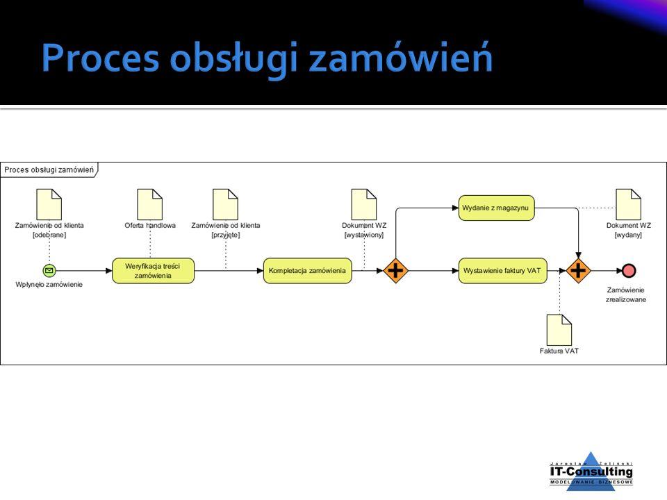 Proces obsługi zamówień