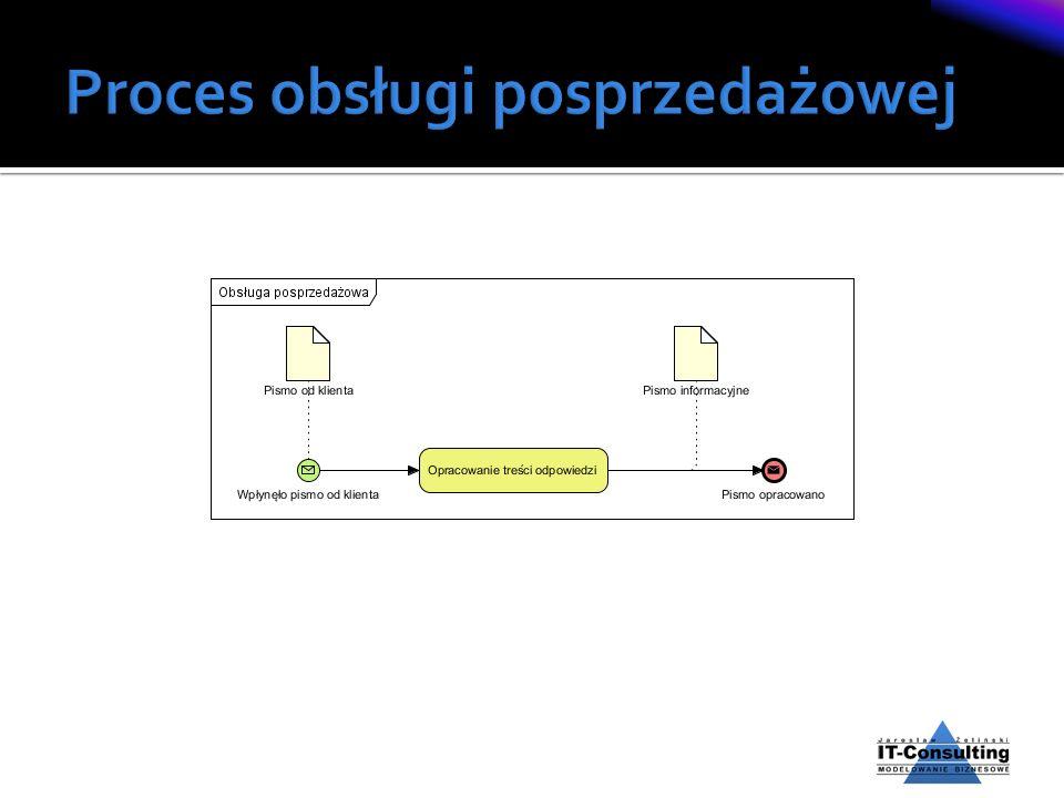 Proces obsługi posprzedażowej