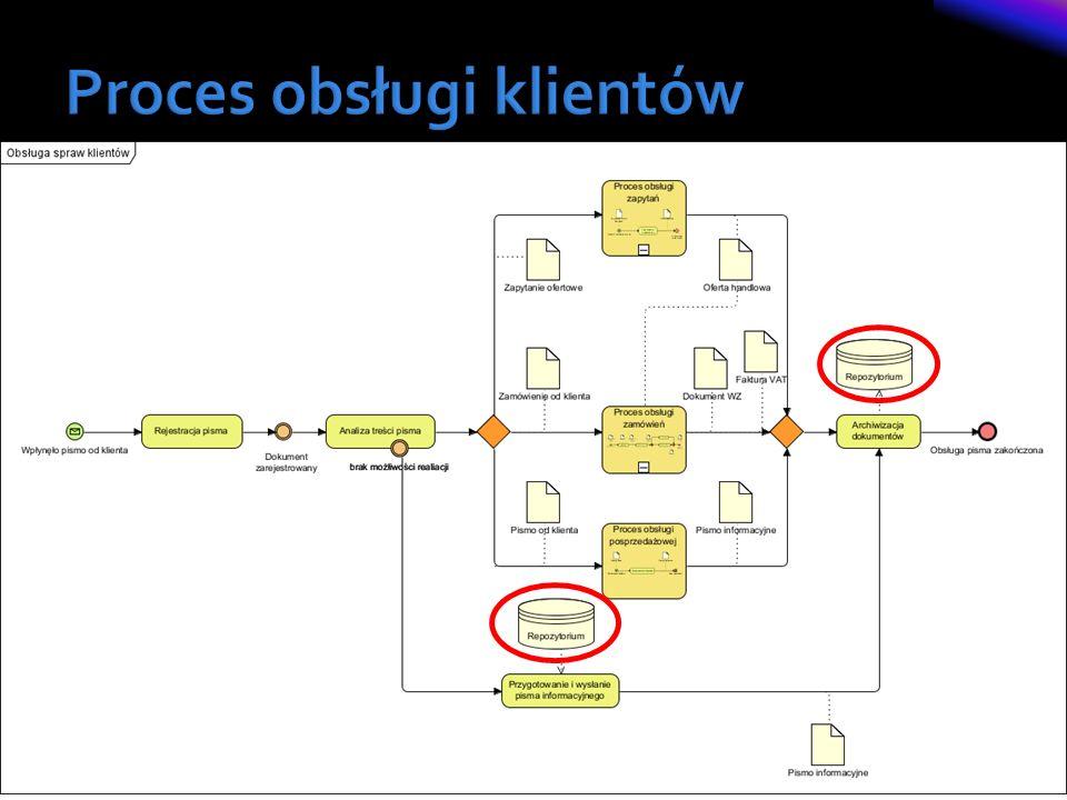 Proces obsługi klientów