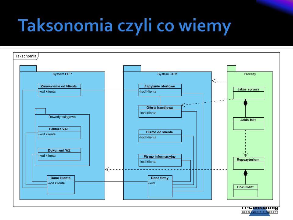 Taksonomia czyli co wiemy