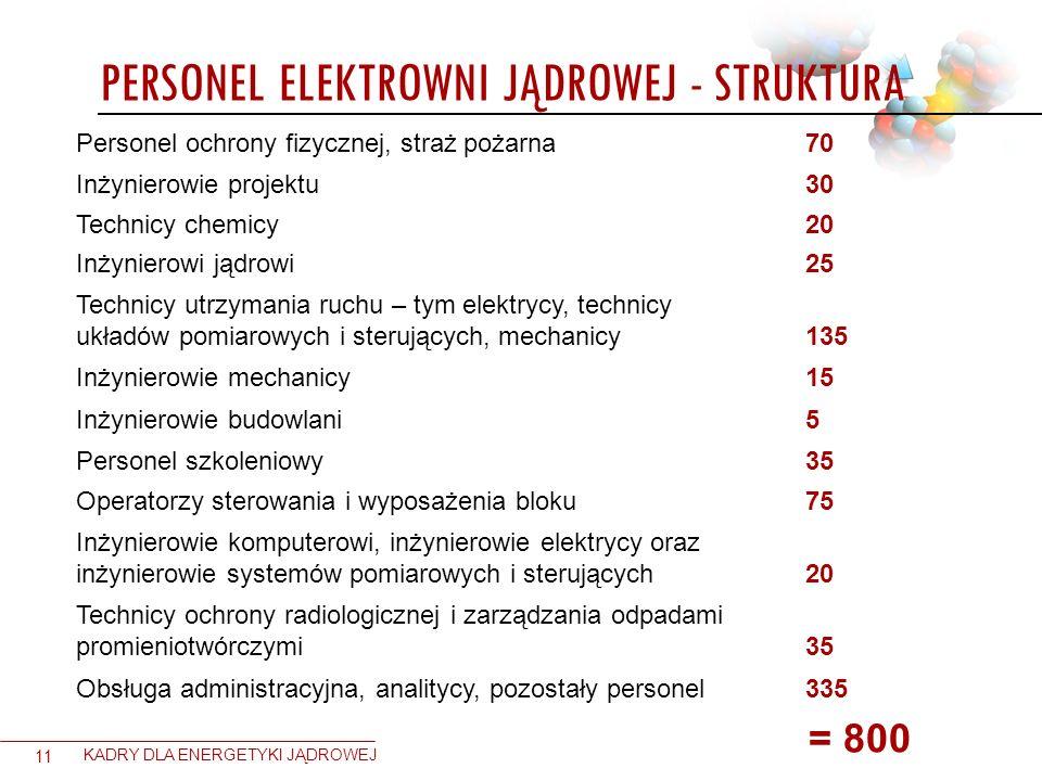 Personel elektrowni jądrowej - struktura