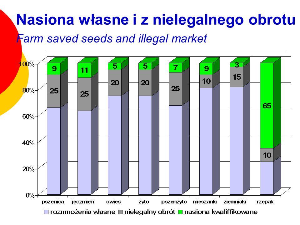 Nasiona własne i z nielegalnego obrotu Farm saved seeds and illegal market