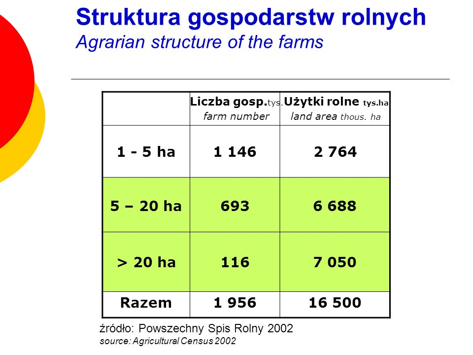 Struktura gospodarstw rolnych Agrarian structure of the farms