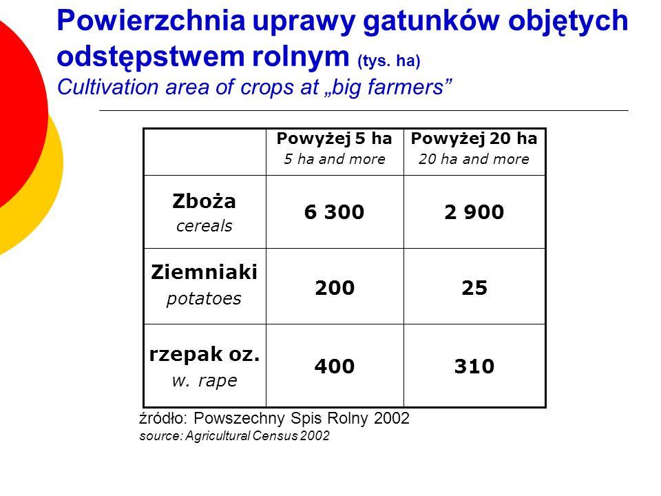 Powierzchnia uprawy gatunków objętych odstępstwem rolnym (tys