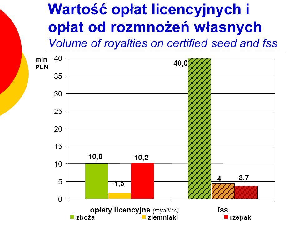 Wartość opłat licencyjnych i opłat od rozmnożeń własnych Volume of royalties on certified seed and fss
