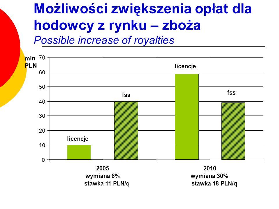 Możliwości zwiększenia opłat dla hodowcy z rynku – zboża Possible increase of royalties
